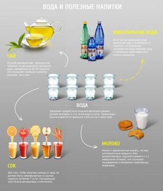 Вода и здоровые напитки на ее основе