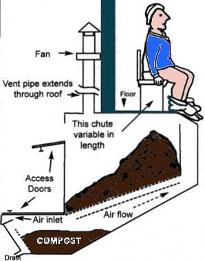 composting toilet visual (the person demonstrating not really necessary lol)