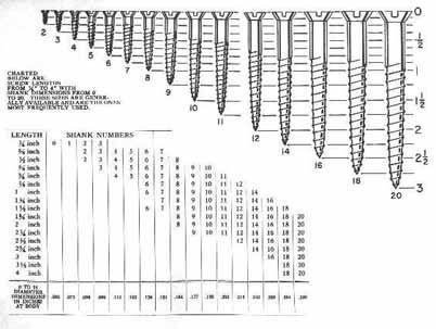 Wood Screw Hole Size Chart