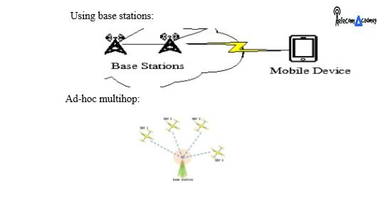 What is Ad hoc Net work? Brief Introduction of Ad hoc network http://telecomacadmey.com/ad-hoc-network/