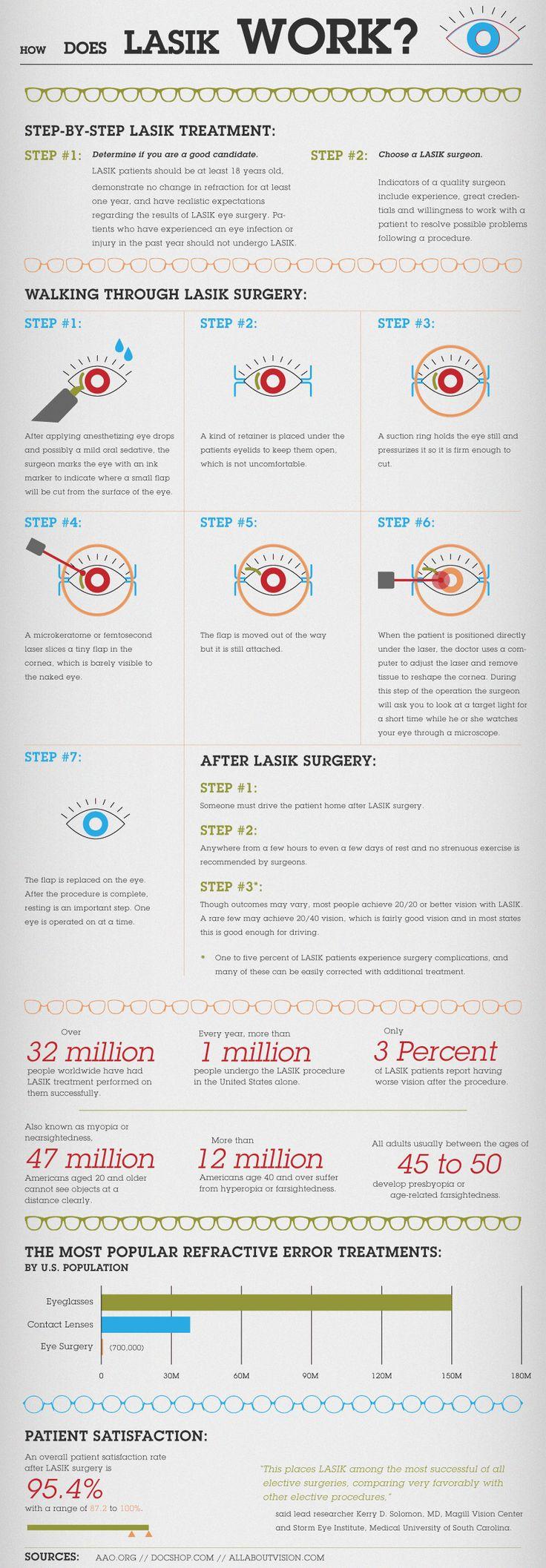 How LASIK Works