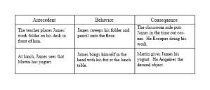 FBA - Analyzing Your Information for a Functional Behavior Analysis: The Antecedent - Behavior - Consequence Chart Is Often Included.