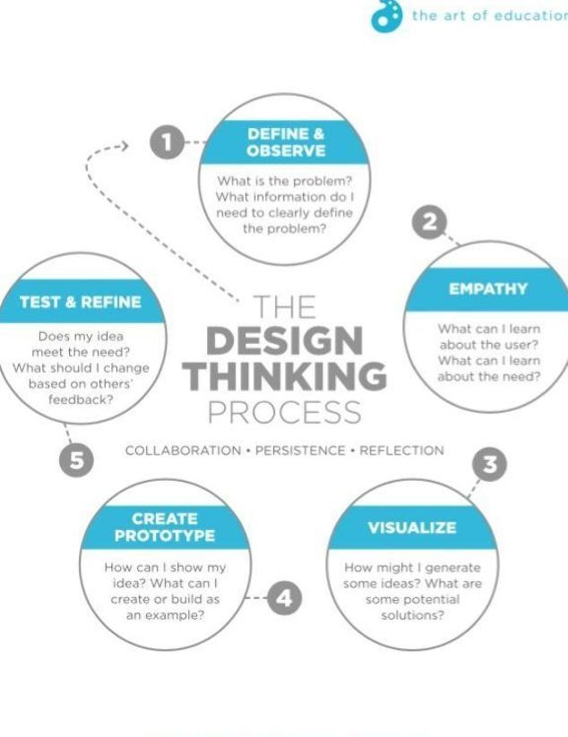 Turn Stem To Steam With The Design Thinking Process The Art Of Ed Design Thinking Process Design Thinking Tools Design Thinking