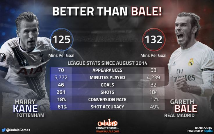 REVEALED: Stats Show Harry Kane is NOW Better than Gareth Bale! | OulalaGames