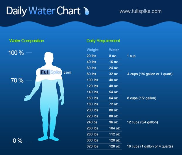 This water chart shows you how much water you should drink every day