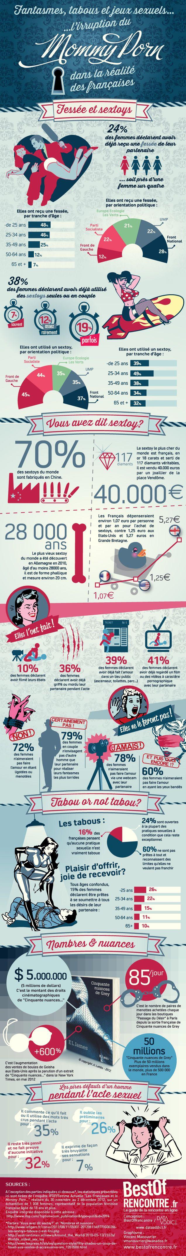 Infographie: le Mommy Porn dans la réalité des Françaises | Rue69