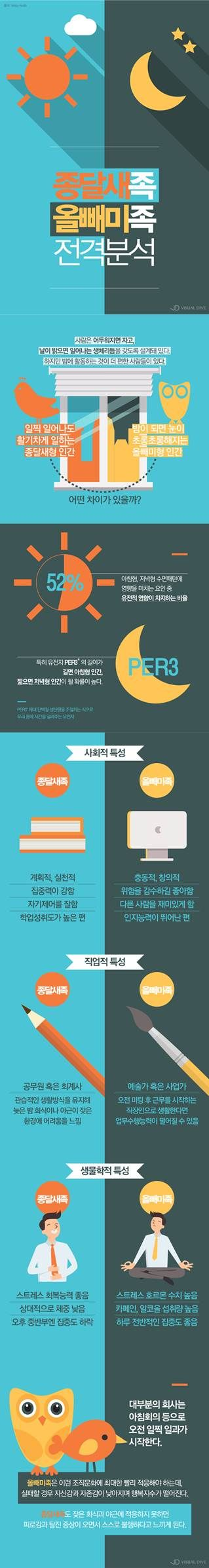 '종달새족' vs '올빼미족'…당신의 성향은? [인포그래픽] #type / #Infographic ⓒ 비주얼다이브 무단 복사·전재·재배포 금지