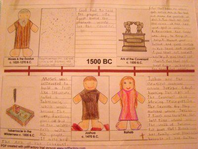 44 best Homeschool Timelines images on Pinterest History - blank timeline