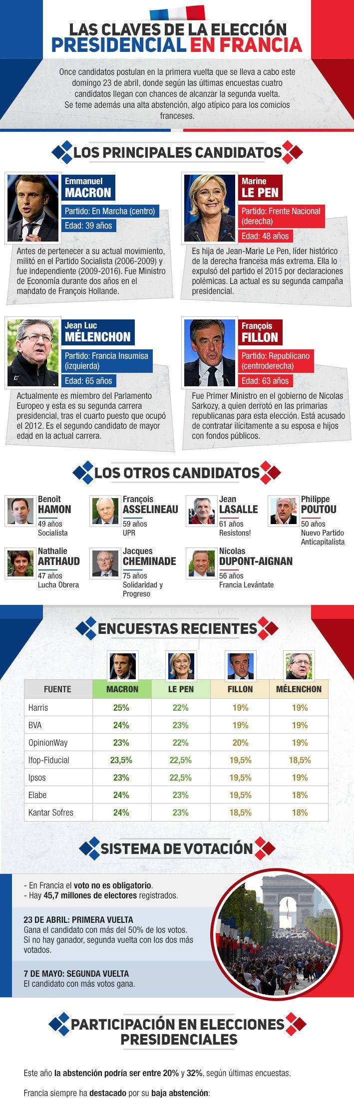 Infografía: Las claves para seguir la elección presidencial en Francia | Emol.com