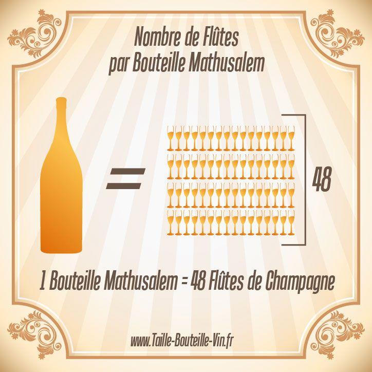 Coupes par bouteille mathusalem