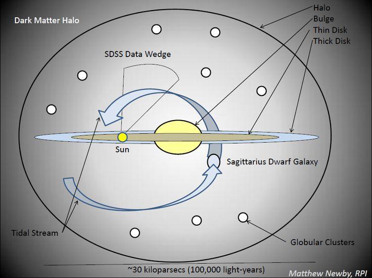 Diagram of the Milky Way Galaxy | Milky way galaxy, Milky ...