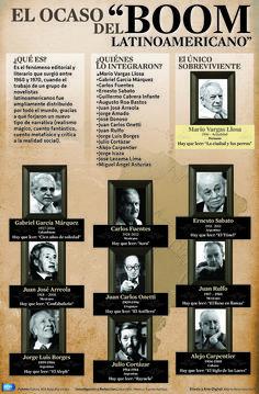 El Ocaso del Boom Latinoamericano Después de la muerte de Gabriel García Márquez, Mario Vargas Llosa es el único representante de este grupo de escritores que queda con vida. Aquí los datos. #Infografia