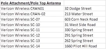 The eight Verizon Wireless small cell locations on Block Island. Courtesy of the Block Island Power Company