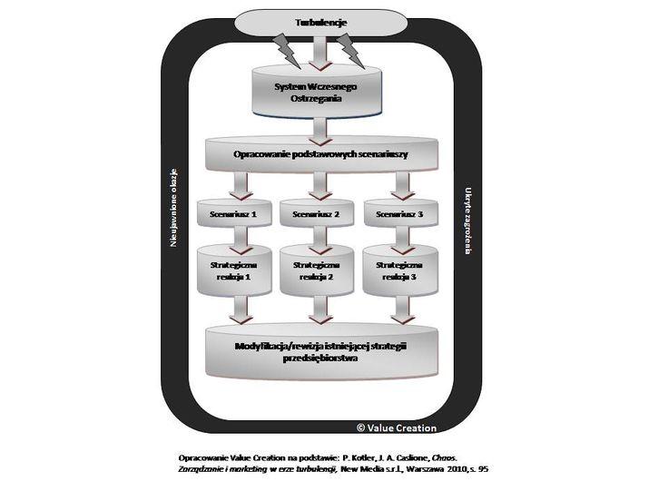System Zarządzania Zmianą - dziś daje przewagę konkurencyjną, jutro to już standard. http://www.valuecreation.pl/pl/zarzadzaniezmiana/system_zarzadzania_zmiana.html
