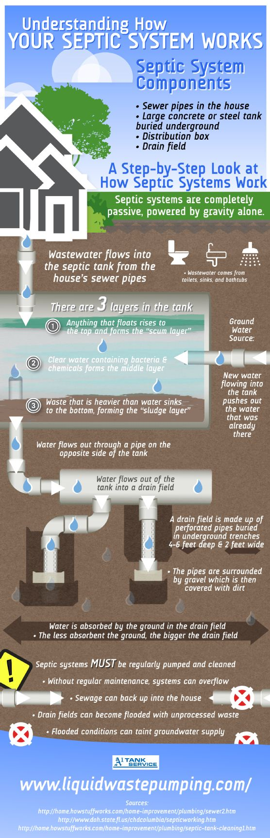 If your septic tank doesn't receive regular maintenance, it may spill unprocessed sewage into your home. Not only is this disgusting, it can also be expensive to clean. Learn more about maintaining your septic system when you take a look at this infographic. Source: http://www.liquidwastepumping.com/639372/2013/02/05/understanding-how-your-septic-system-works-infographic.html