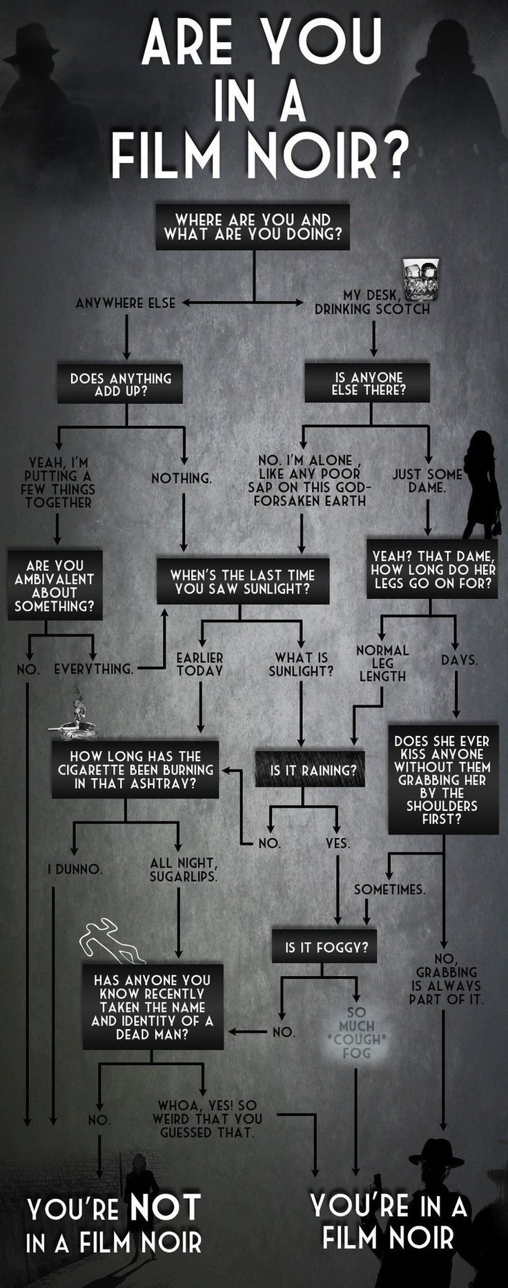 How to be sure you are in a Film Noir