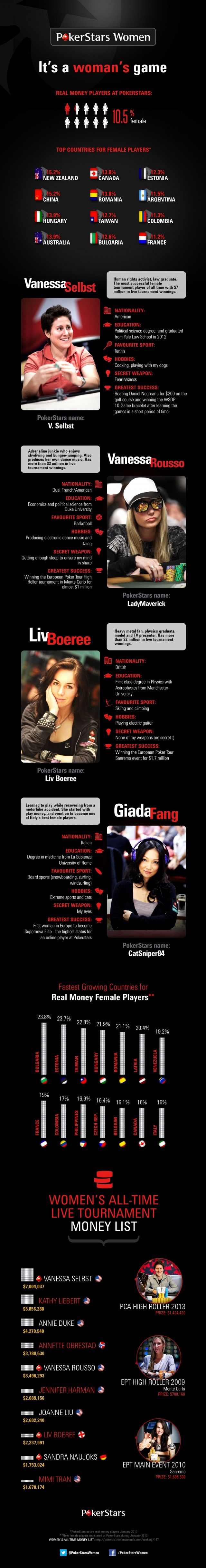 Women Poker Stars Around the World - not only a nice infographic, pretty impressive information on some kick butt women poker players!