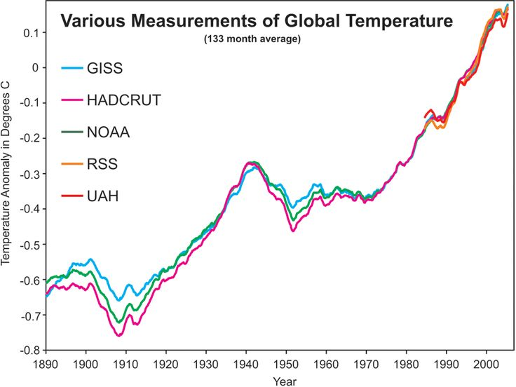 global warming 43 essay Global warming is the greatest challenge facing our planet it is, in fact, the increase in the temperature of the earth's neon- surface air it is, in fact, the increase in the temperature of the earth's neon- surface air.