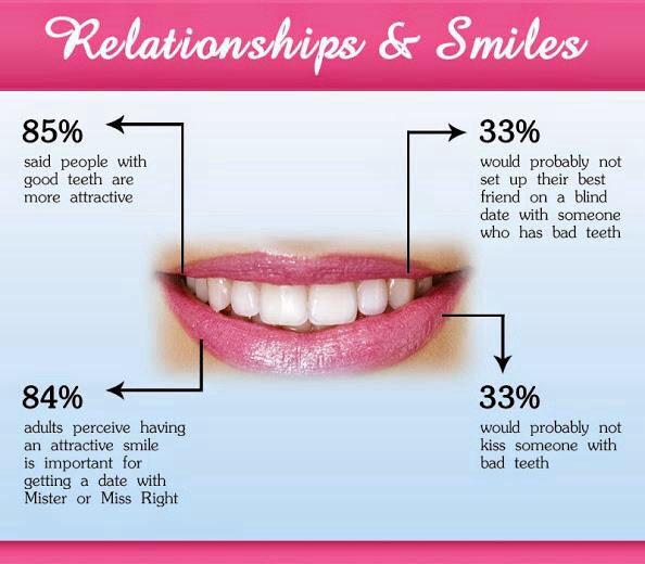 relationship of nutrtion and dental health