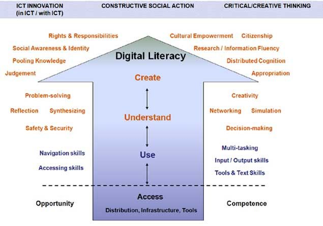 Visual awareness and design in literacy