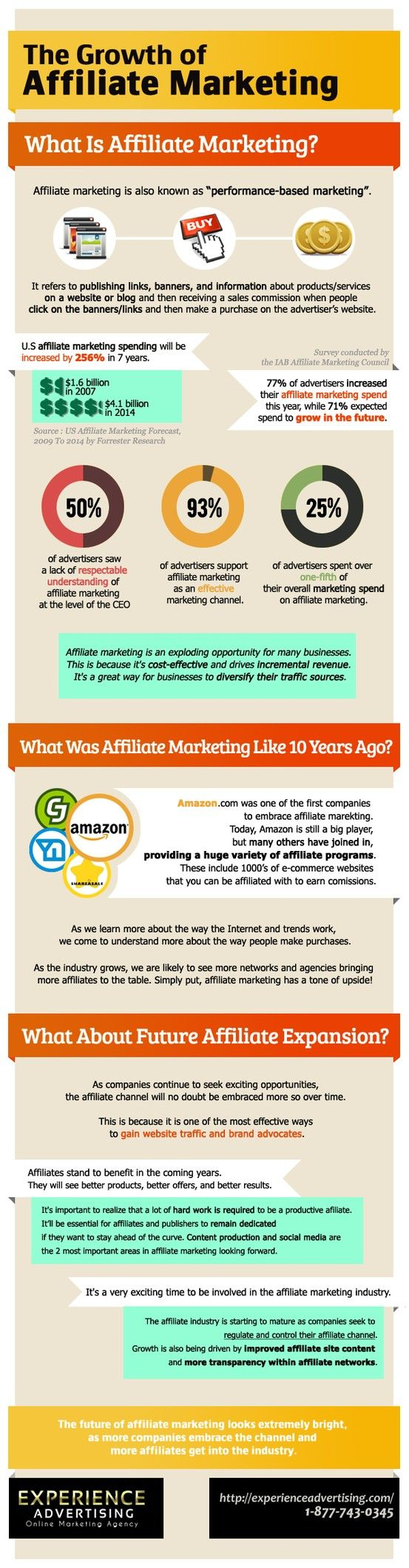 The growth of affiliate marketing.