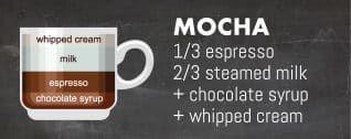 мокко-Подобно латте, этот напиток имеет все обычные ингредиенты, выстрел эспрессо, немного пропаренного молока, плюс ощутимую добавлением шоколадного сиропа. Напитки часто закончили с дополнительным слоем взбитых сливок, запыленным с небольшим количеством какао.
