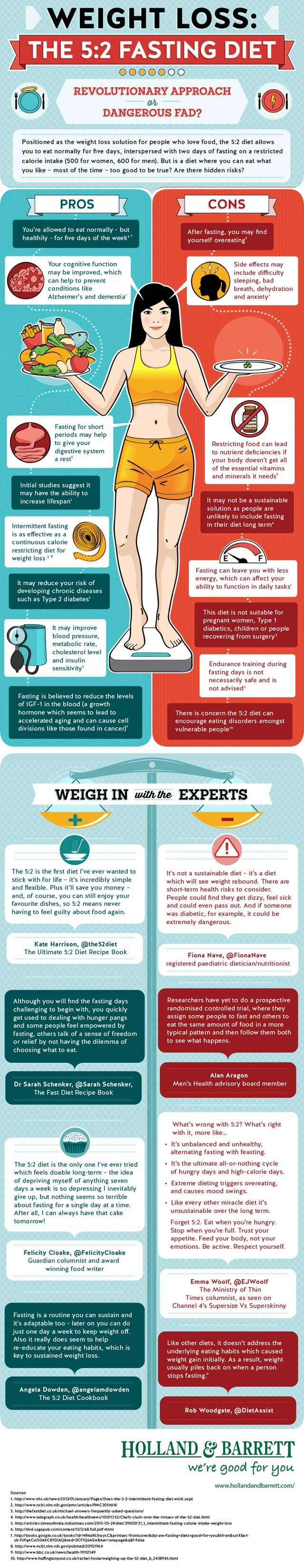 Great overview of the pros and cons of the currently popular #5:2diet. What do you think? #diets #weightloss