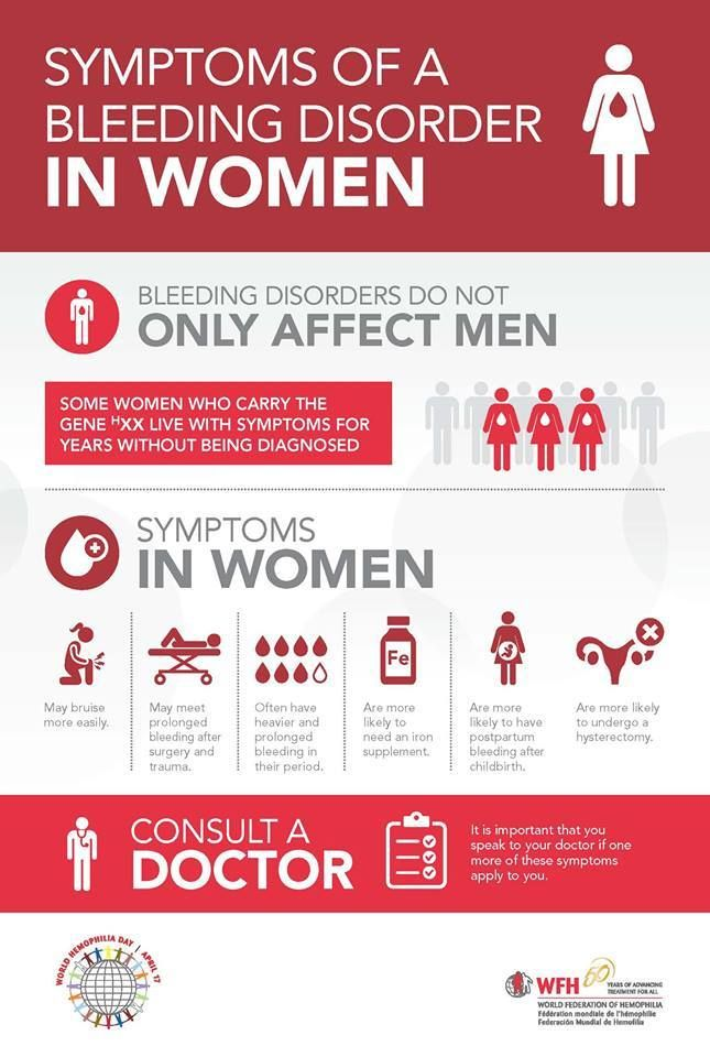 The World Federation of Hemophilia / Federación Mundial de Hemofilia has created another infographic to help educate and spread awareness. Check it out for important statistics and information about the symptoms woman with bleeding disorders experience