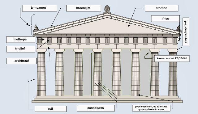 Griekse cultuur: Griekse bouwkunst