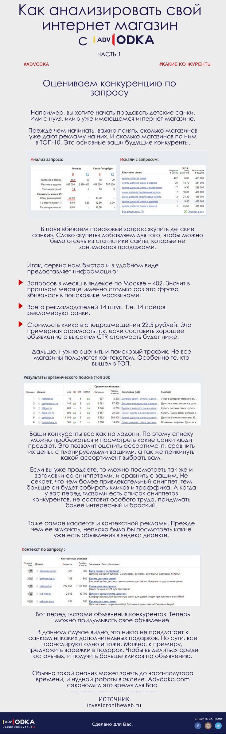 Анализируем свой интернет магазин с #advodka. Часть 1: оцениваем конкуренцию по запросу.  #seo…