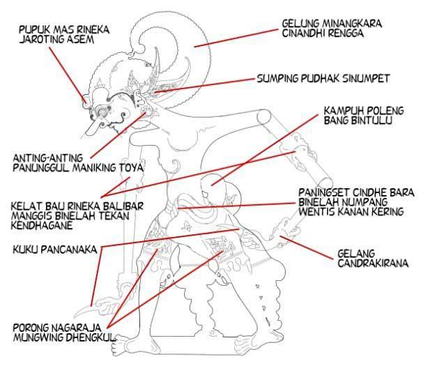 Busana Bima Seni Tradisional Sejarah Kulit