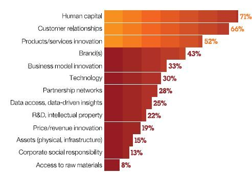 Over 50% of CEOs see human capital, customer relationships and innovation as key sources of sustained economic value - IBM Global Study CEO Study Human Capital