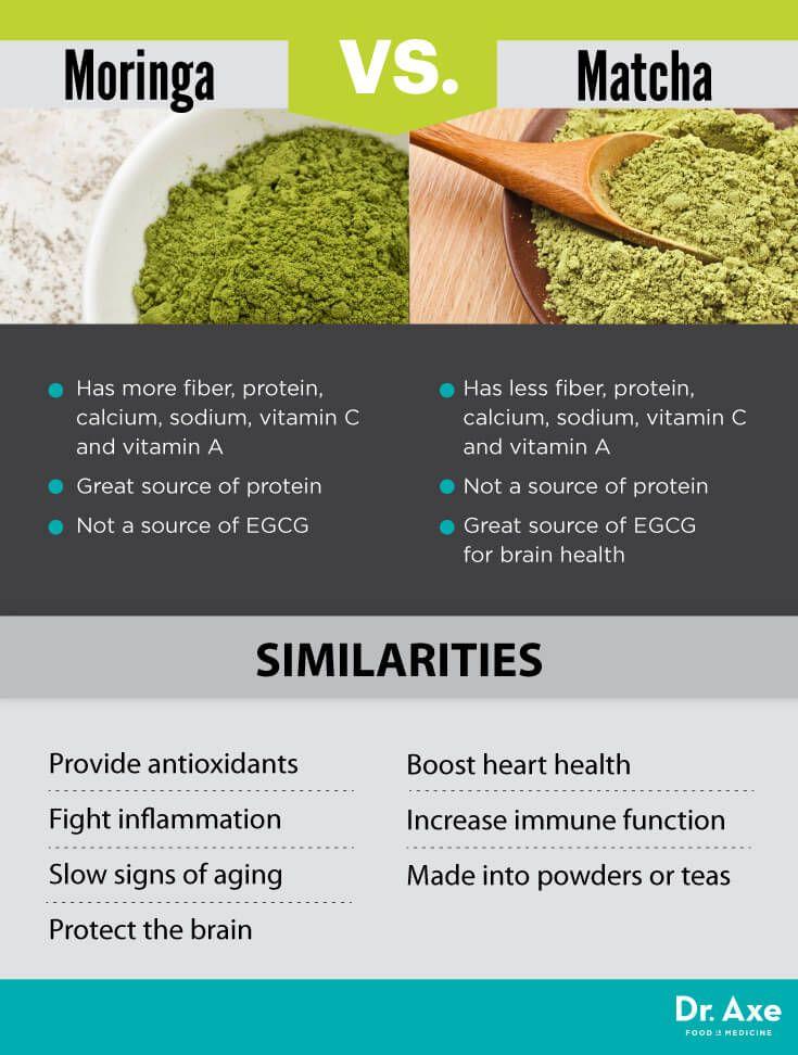 Moringa vs. matcha - Dr. Axe http://www.draxe.com #health #holistic #natural