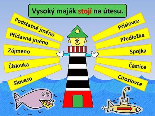www.pripravy.estranky.cz - DUMY - JAZYK ČESKÝ - MAJÁK - SLOVNÍ DRUHY