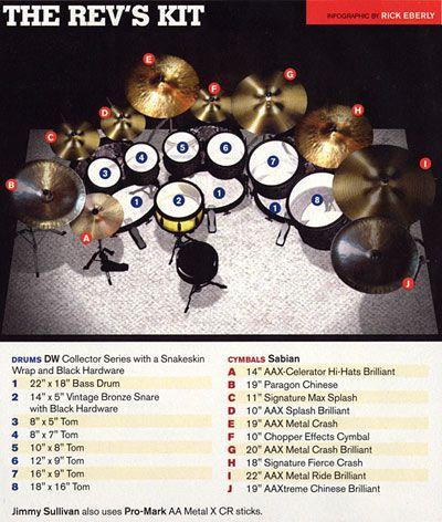 "Drummerworld: Jimmy ""The Reverend"" Sullivan"