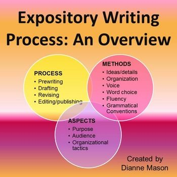 The 25+ best Example of expository essay ideas on Pinterest - expository essays