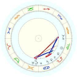 Itzhak Perlman - natal chart (noon, no houses)