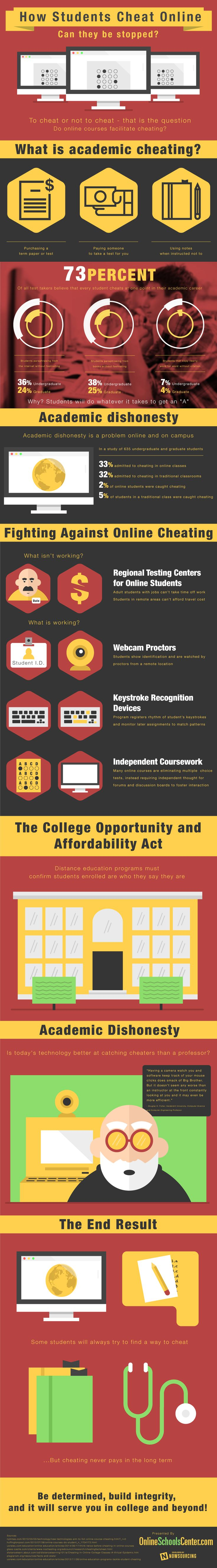 "Share this infographic on your site! Source: OnlineSchoolsCenter.com How Students Cheat Online ""Can they be stopped?"" To Cheat or not to cheat- an age old question that has taken on new meaning with the inception of online college courses. The question we are facing today- are online courses really giving students the go ahead to …"