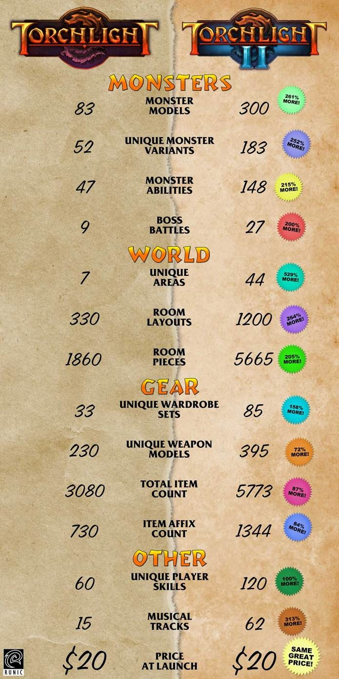 Torchlight 2 infographic reveals large numbers