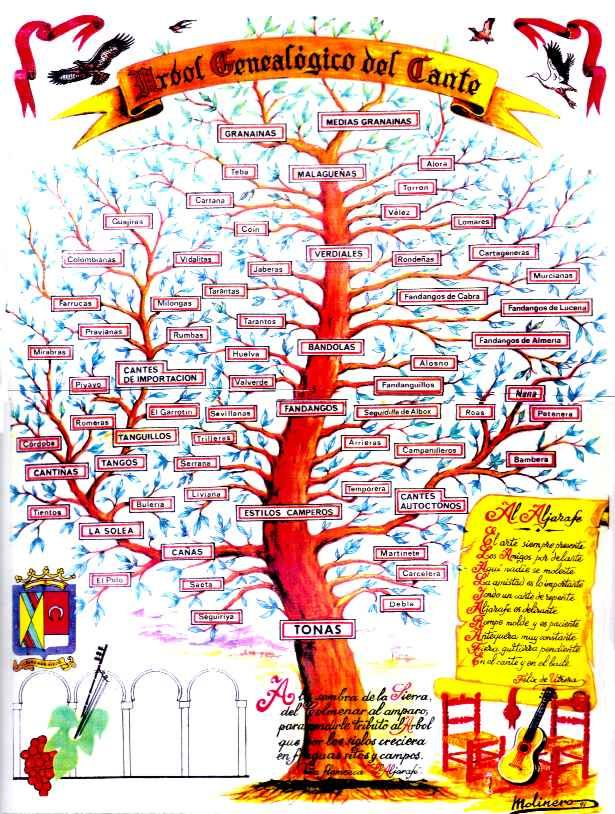 Genealogical family tree of flamenco from the peña flamenca El Aljarafe