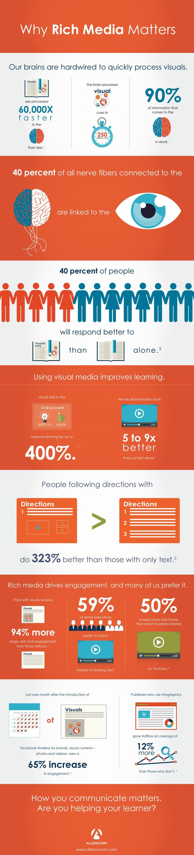 Boosting Learner Engagement with Rich Media #Infographic from infographicsdesigner.nl