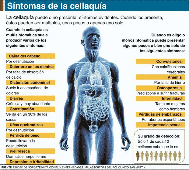Síntomas de la Enfermedad Celíaca