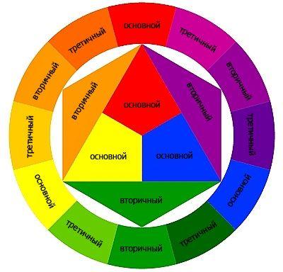 Основные, вторичные и третичные цвета