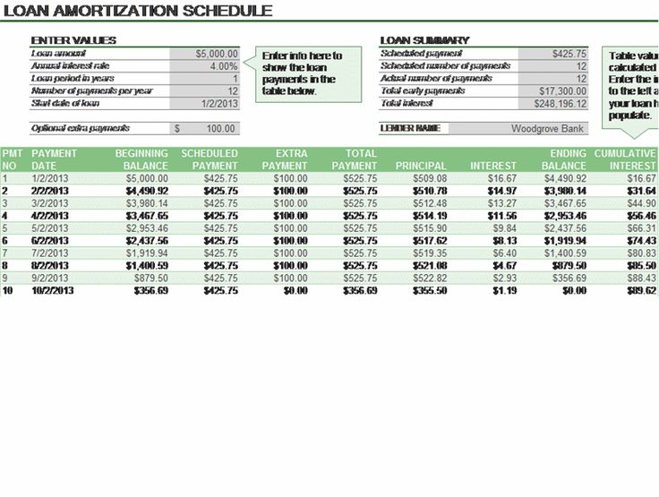 Loan Amortization Schedule | Pankajmadhav | Pinterest