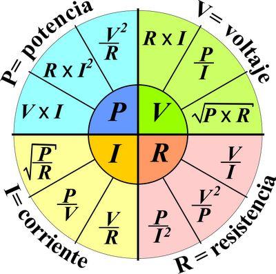 El Tao de la Física: Rueda para tener a la mano las fórmulas de electricidad (P, V, R, I)
