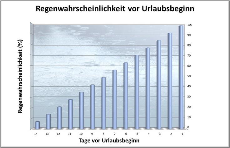 Regenwahrscheinlichkeit vor Urlaubsbeginn...: Lustig Grafiken, Vor Urlaubsbeginn, Lustige Grafiken, Regenwahrscheinlichkeit Vor