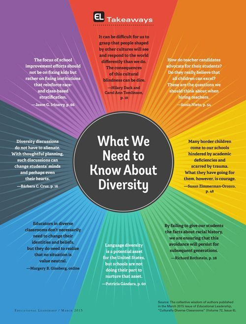 Educational Leadership Takeaways: Culturally Diverse Classrooms.