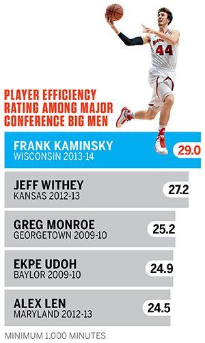 Wisconsin Badgers big man Frank Kaminsky is back for senior season