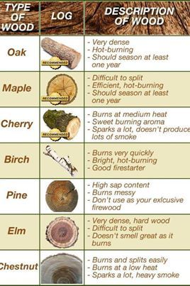 wood for wood burning stoves and fireplaces