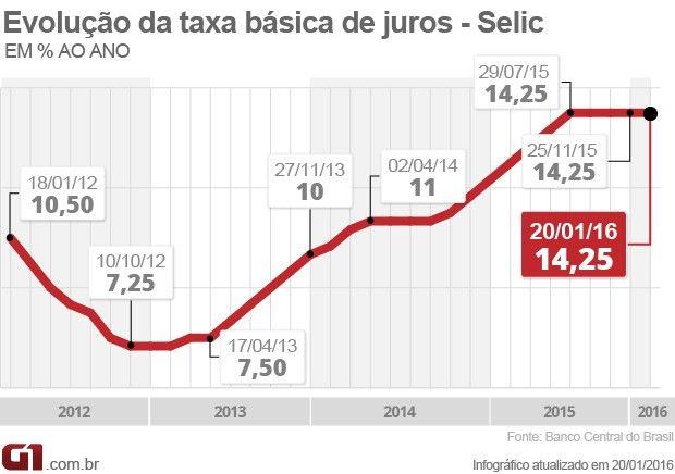 copom selic 14,25% (Foto: Editoria de Arte/G1)